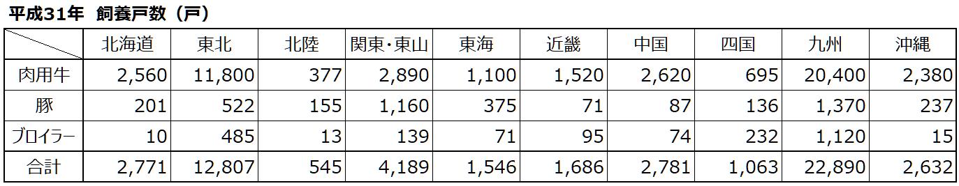 平成31年飼養戸数_数字_肉用牛・豚・ブロイラー.png